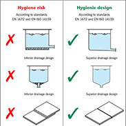 Hygiene And Slip Resistance